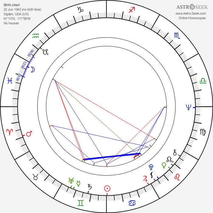 Nolan D. Archibald - Astrology Natal Birth Chart