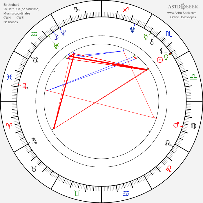 Nolan Gould - Astrology Natal Birth Chart
