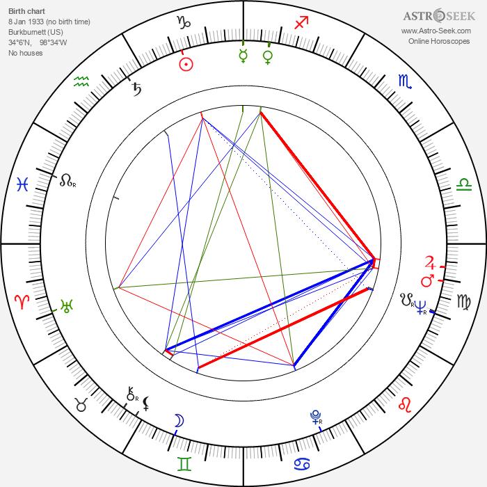 Nolan Miller - Astrology Natal Birth Chart