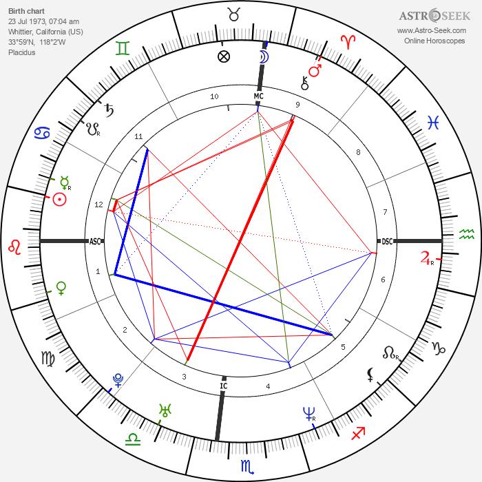 Nomar Garciaparra - Astrology Natal Birth Chart
