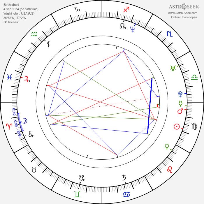 Nona Gaye - Astrology Natal Birth Chart