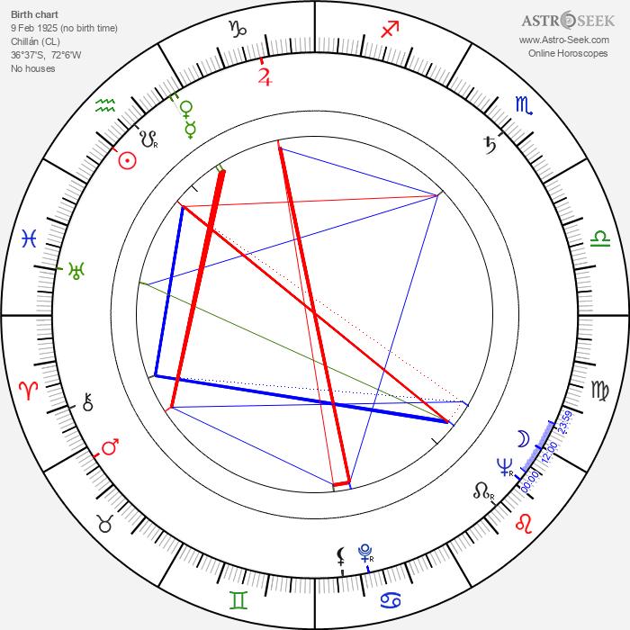 Nono Arsu - Astrology Natal Birth Chart