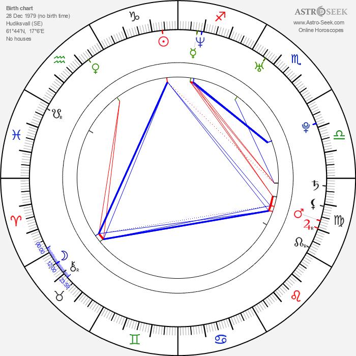 Noomi Rapace - Astrology Natal Birth Chart