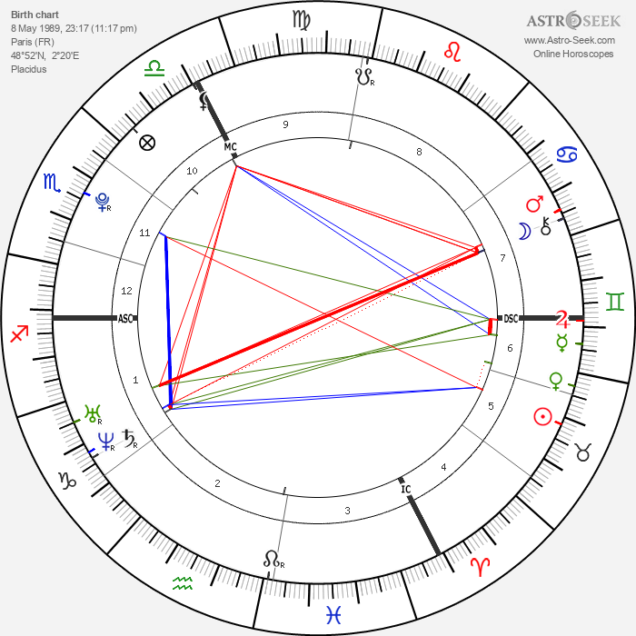 Nora Arnezeder - Astrology Natal Birth Chart