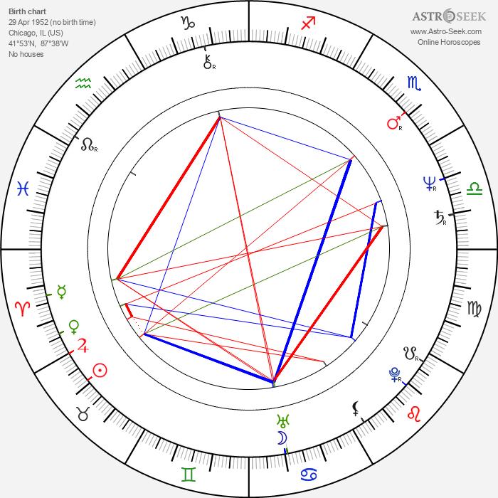 Nora Dunn - Astrology Natal Birth Chart