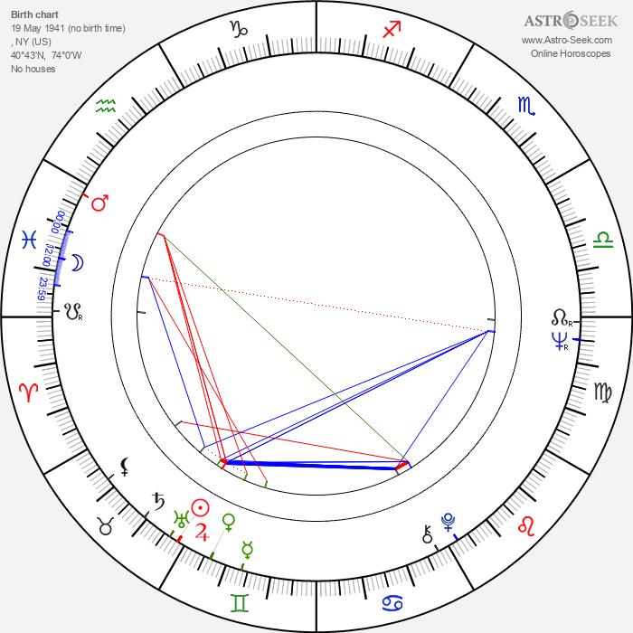 Nora Ephron - Astrology Natal Birth Chart