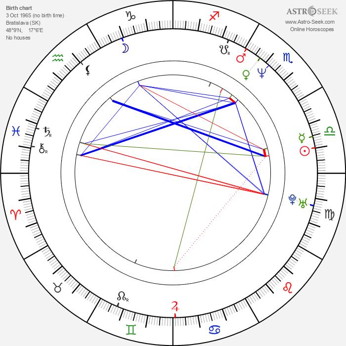 Nora Gallovičová - Astrology Natal Birth Chart