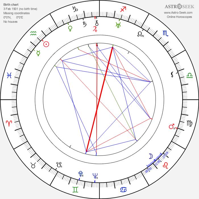 Nora Gregor - Astrology Natal Birth Chart