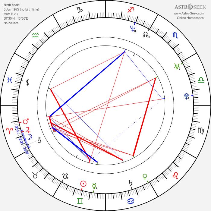 Nora Grundová - Astrology Natal Birth Chart