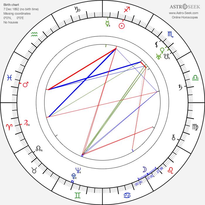 Nora Nicholson - Astrology Natal Birth Chart