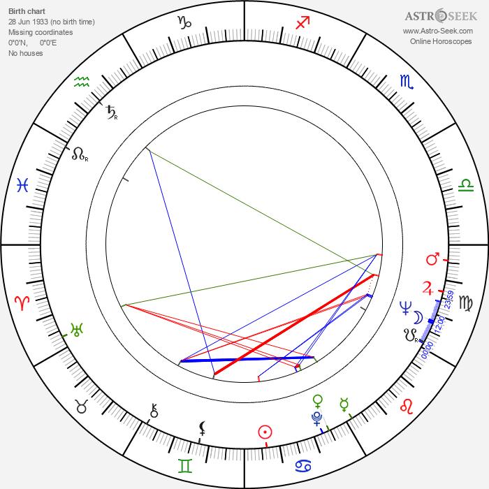 Nora Orlandi - Astrology Natal Birth Chart