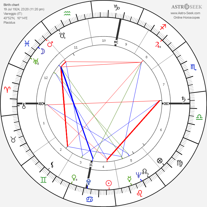 Nora Ricci - Astrology Natal Birth Chart