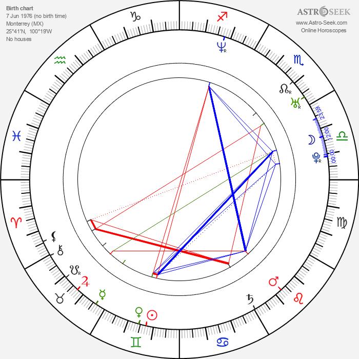 Nora Salinas - Astrology Natal Birth Chart