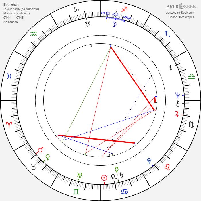 Nora Valsami - Astrology Natal Birth Chart