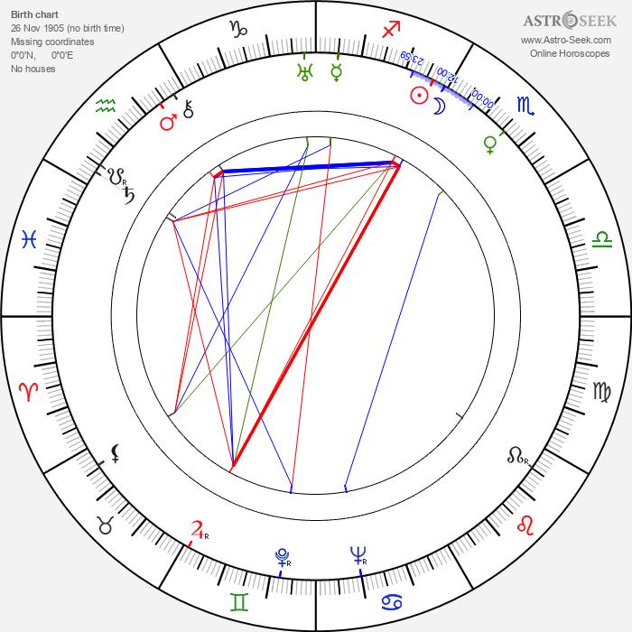 Norah Baring - Astrology Natal Birth Chart