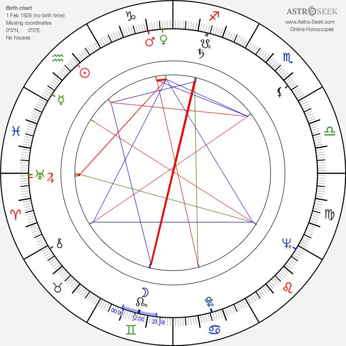 Norbert Kappen - Astrology Natal Birth Chart