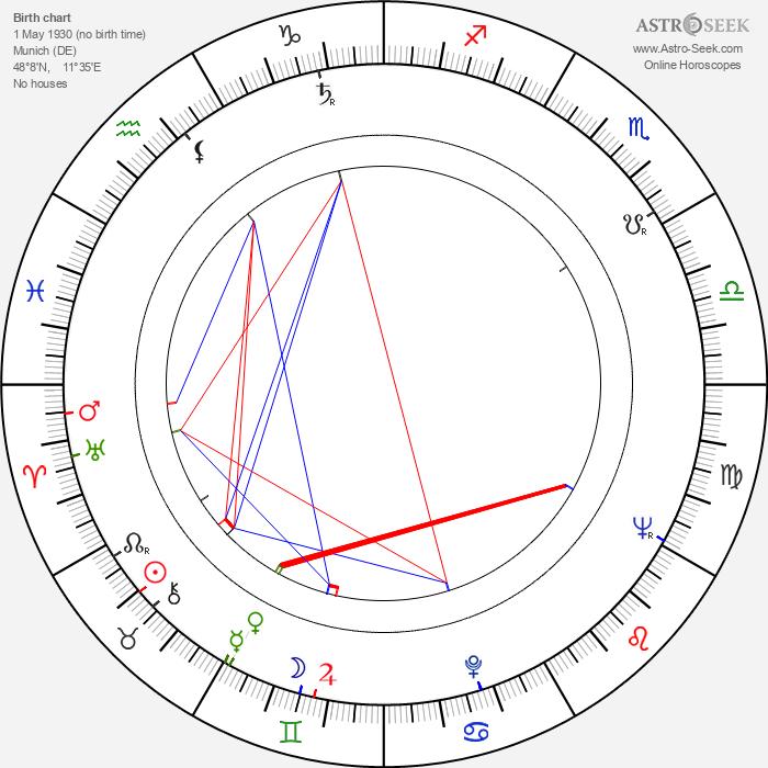 Norbert Kückelmann - Astrology Natal Birth Chart