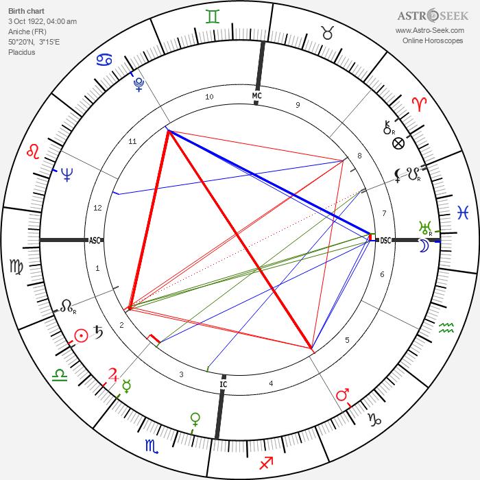 Norbert Ségard - Astrology Natal Birth Chart