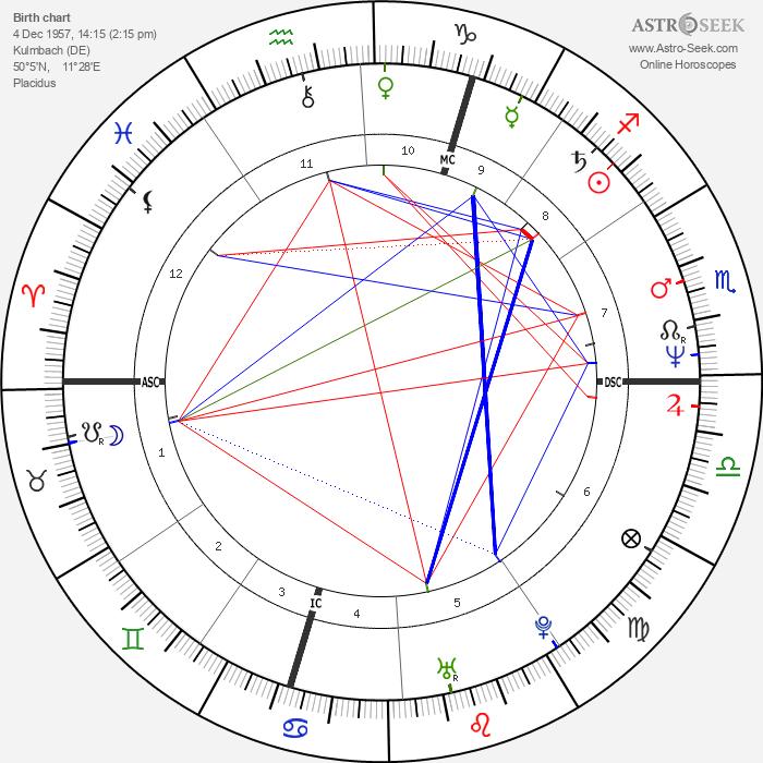Norbert Teupert - Astrology Natal Birth Chart