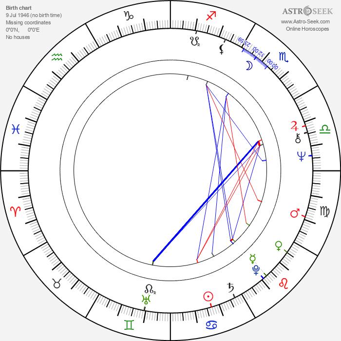 Norbert Weisser - Astrology Natal Birth Chart