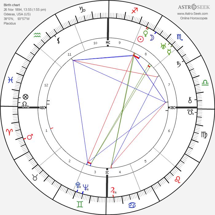 Norbert Wiener - Astrology Natal Birth Chart