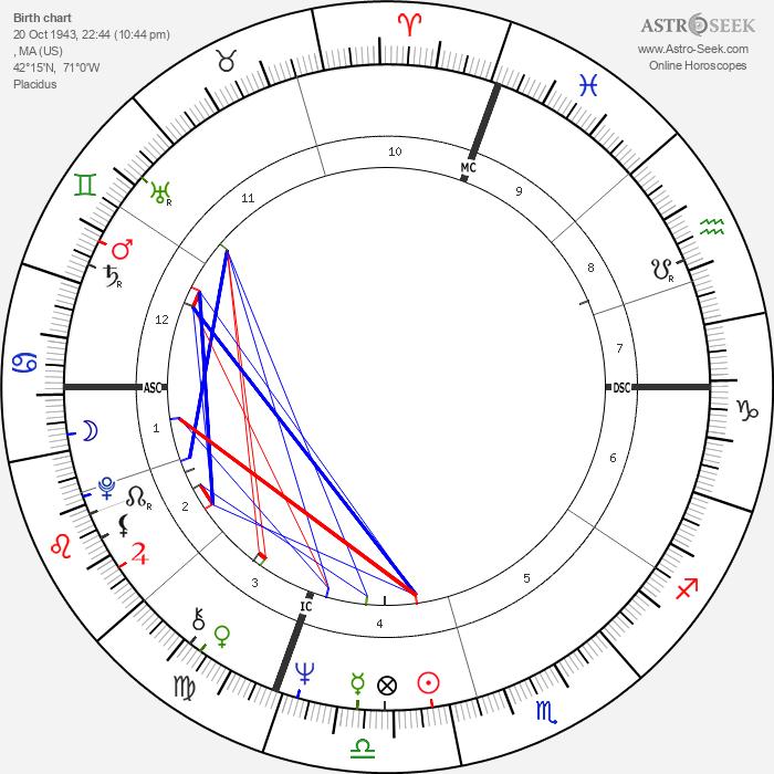 Noreen Corcoran - Astrology Natal Birth Chart