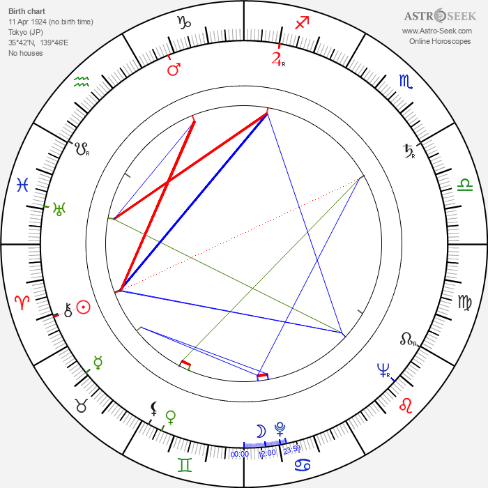 Norihei Miki - Astrology Natal Birth Chart