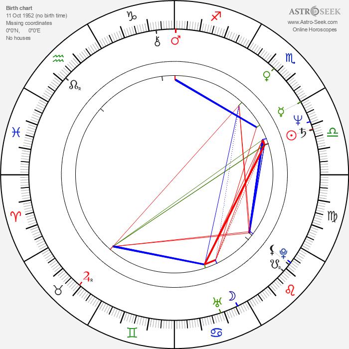 Norina Bobrovská - Astrology Natal Birth Chart