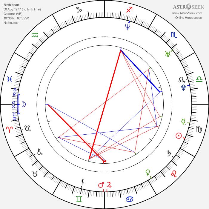 Norkys Batista - Astrology Natal Birth Chart