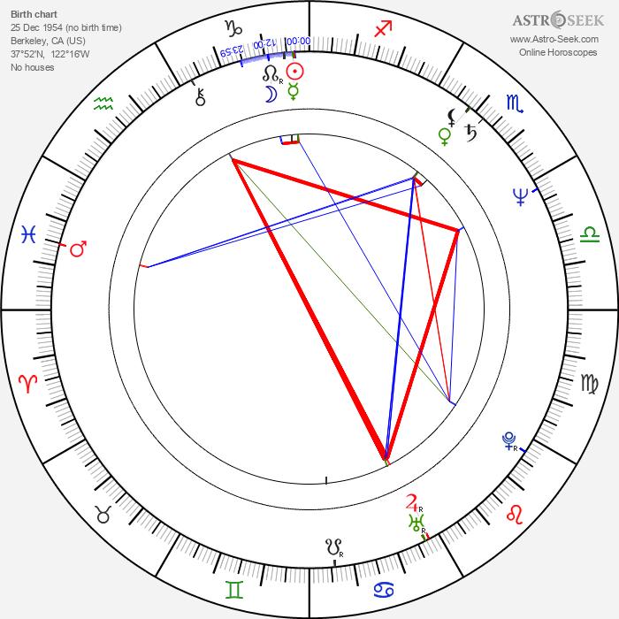 Norm Hunter - Astrology Natal Birth Chart