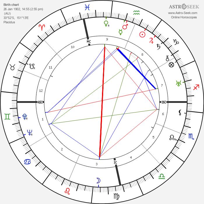 Norma Hadsden - Astrology Natal Birth Chart