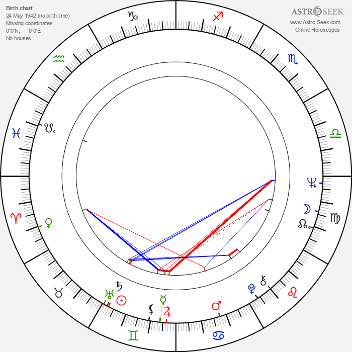 Norma Herrera - Astrology Natal Birth Chart