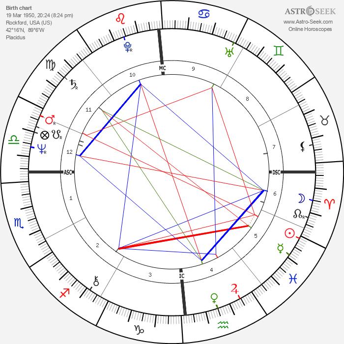 Norma J. Brown - Astrology Natal Birth Chart