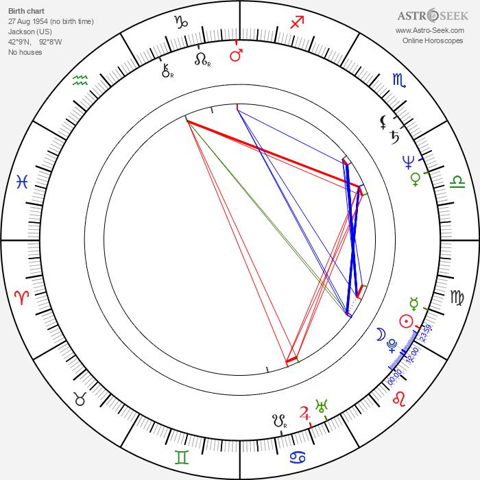 Norman Bernard - Astrology Natal Birth Chart