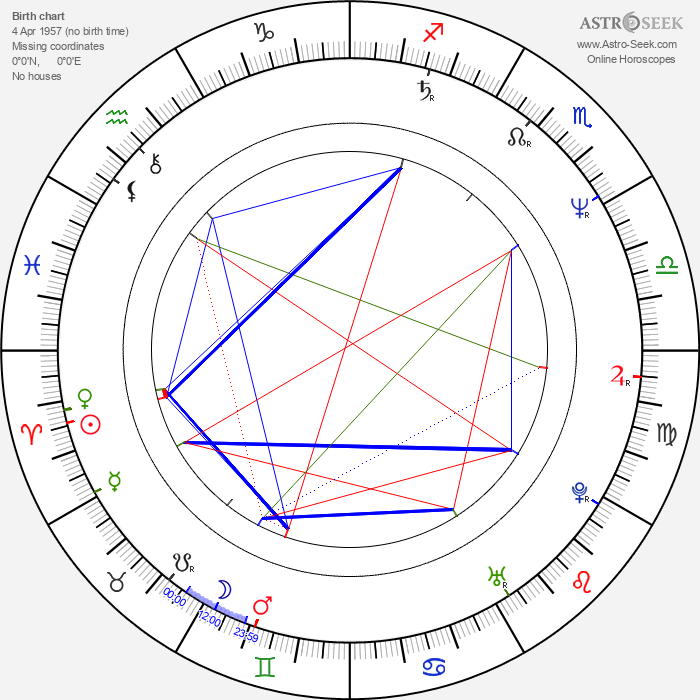 Norman Campbell Rees - Astrology Natal Birth Chart