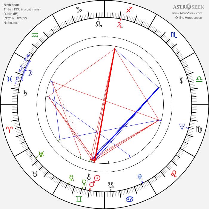 Norman Cohen - Astrology Natal Birth Chart