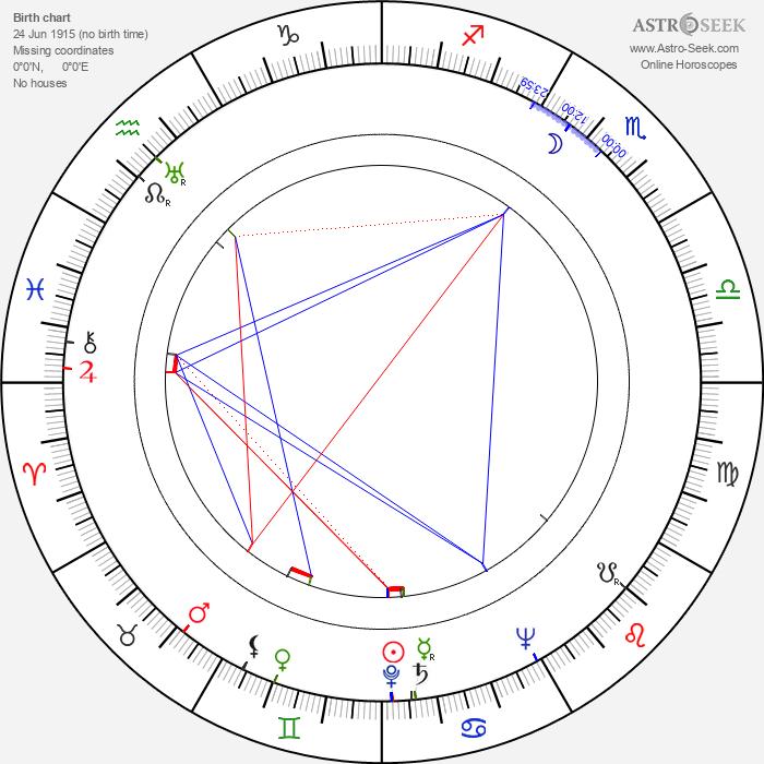 Norman Cousins - Astrology Natal Birth Chart