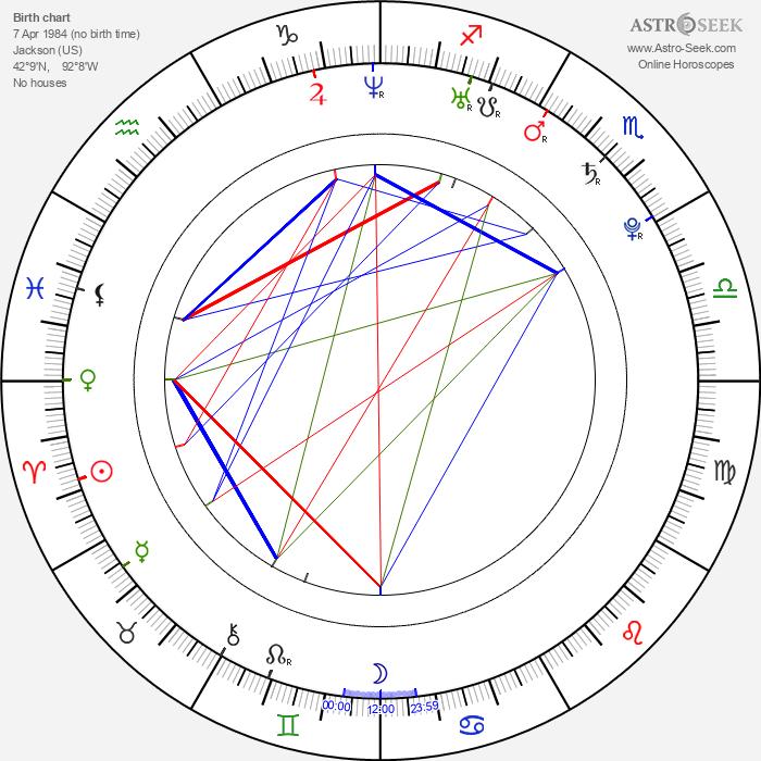 Norman D. Golden II - Astrology Natal Birth Chart