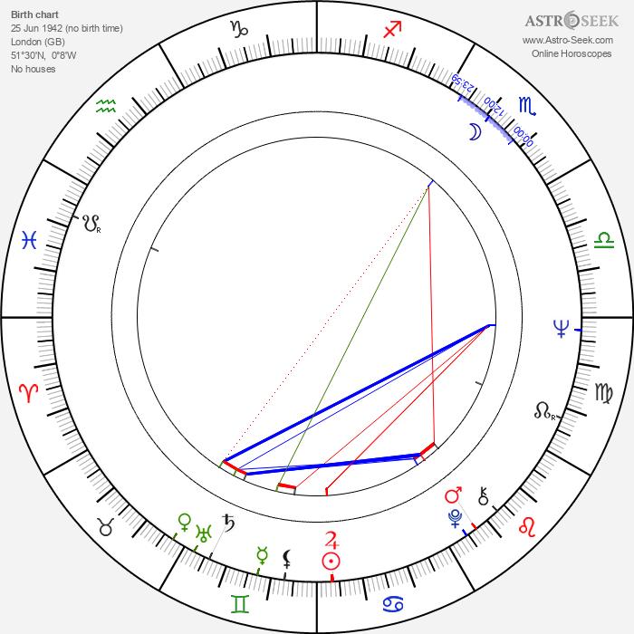 Norman J. Warren - Astrology Natal Birth Chart