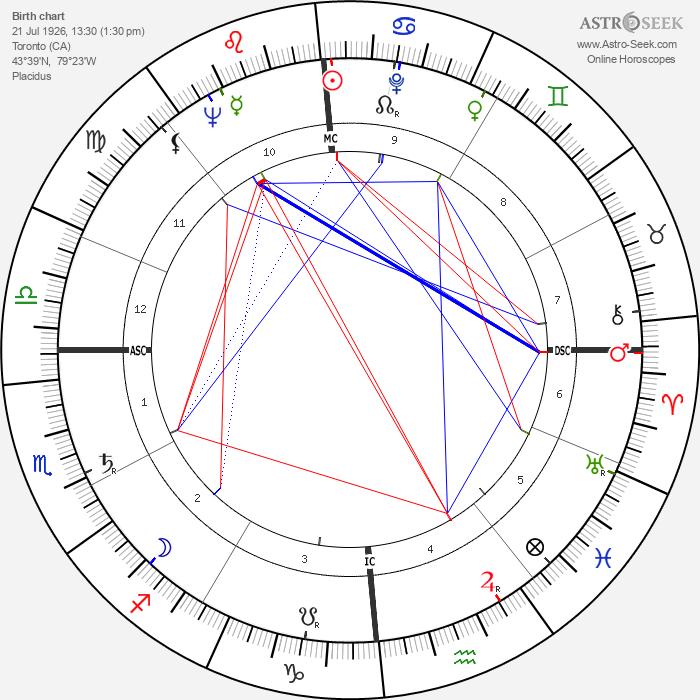 Norman Jewison - Astrology Natal Birth Chart