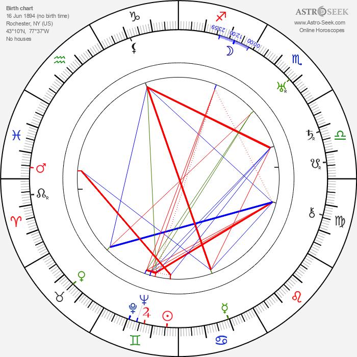 Norman Kerry - Astrology Natal Birth Chart