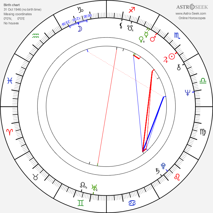 Norman Lovett - Astrology Natal Birth Chart