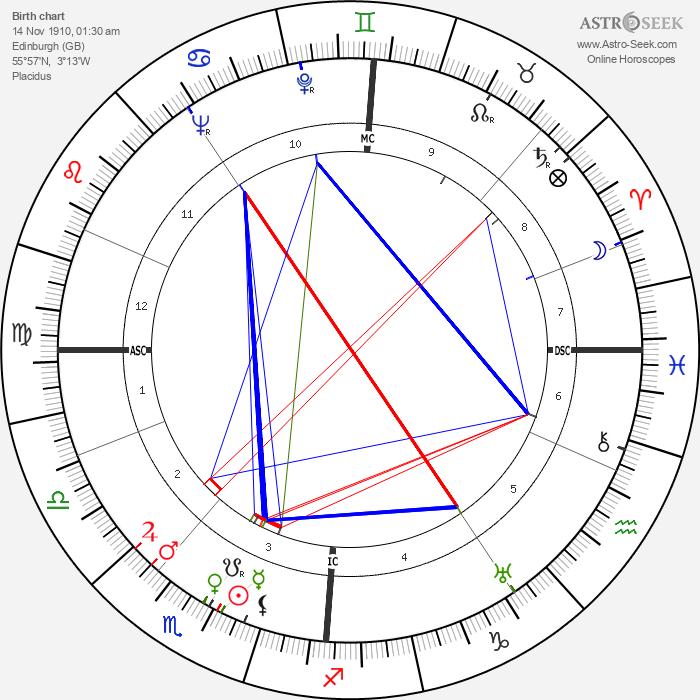 Norman MacCaig - Astrology Natal Birth Chart