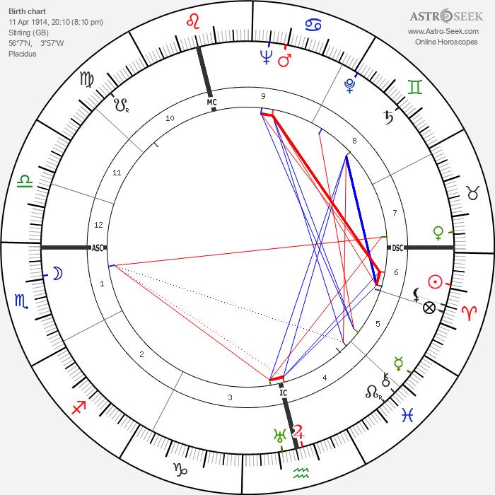 Norman McLaren - Astrology Natal Birth Chart