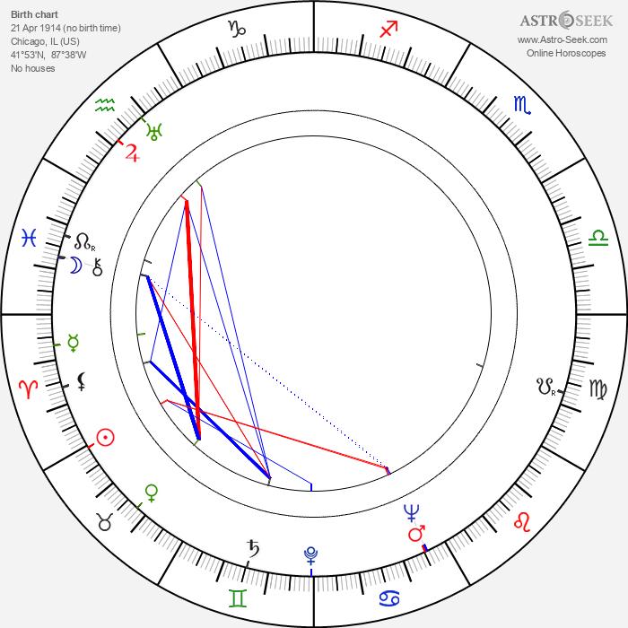Norman Panama - Astrology Natal Birth Chart
