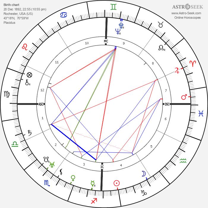 Norman Stevens - Astrology Natal Birth Chart