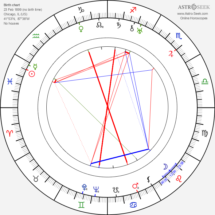 Norman Taurog - Astrology Natal Birth Chart