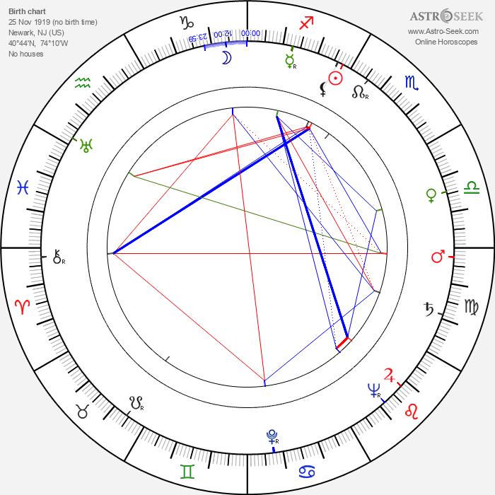 Norman Tokar - Astrology Natal Birth Chart