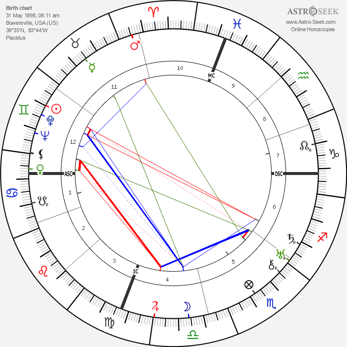 Norman Vincent Peale - Astrology Natal Birth Chart