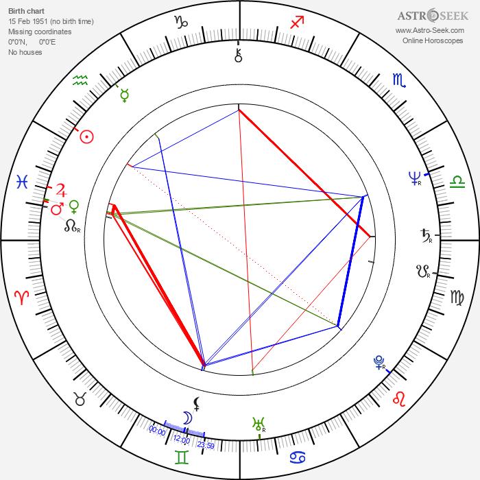 Norman Watt-Roy - Astrology Natal Birth Chart